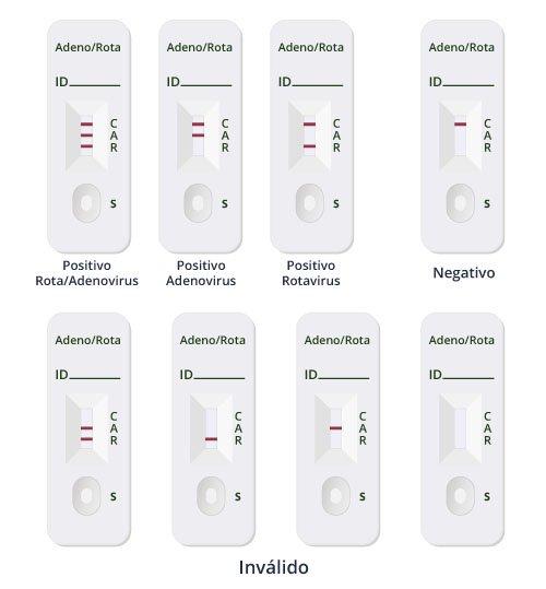 Resultados Bio-Rota/Adenovirus.